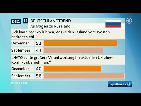 Immer mehr werden zum Putinversteher! ARD DeutschlandTrend 04.12.2014